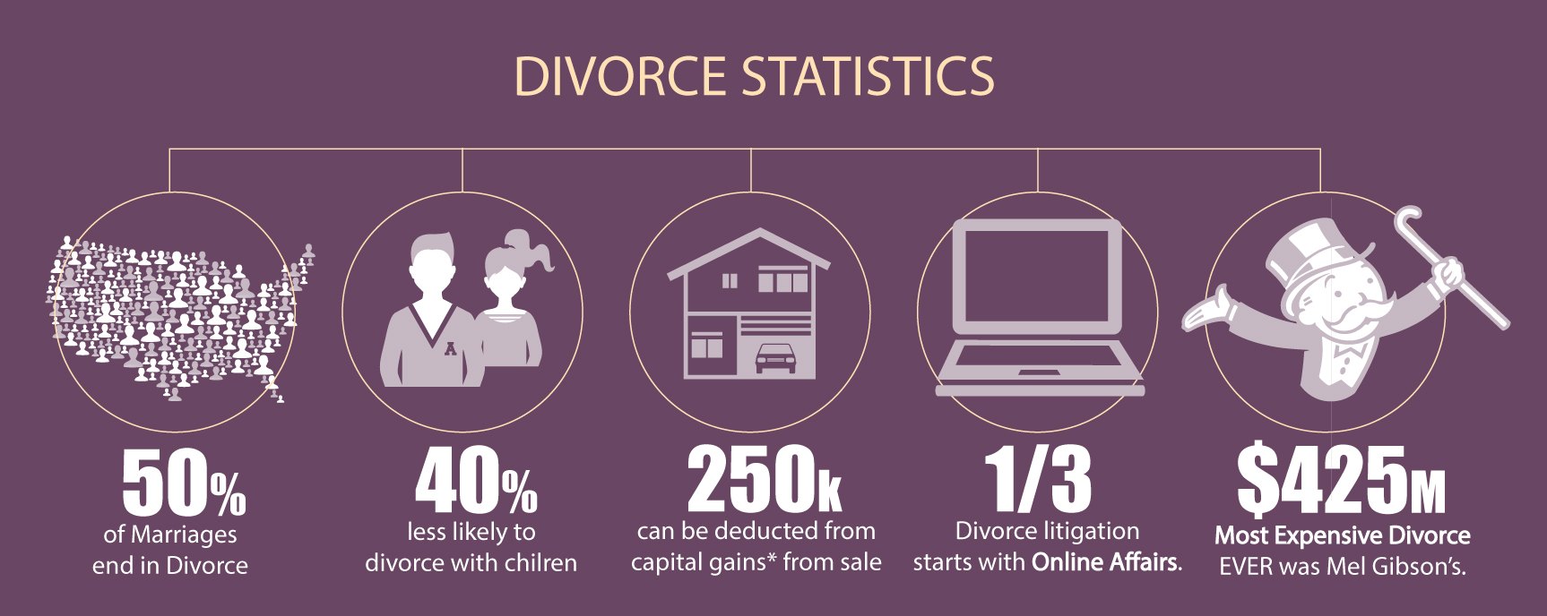 divorce-talktopaul-paul-argueta-divorce-real-estate-agent-stats