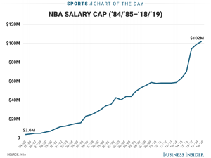 Why Are NBA Players Making Record Salaries? Here's Why: